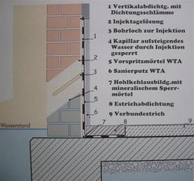 Aufbau einer Horizontalabdichtung gegen aufsteigende Feuchtigkeit - Bautechnik P. Dwars Kiel